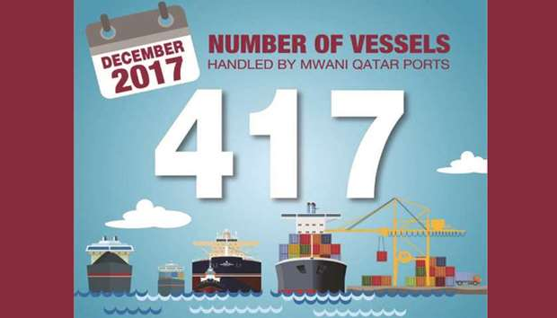 417 ships called at Qatar ports in 2017
