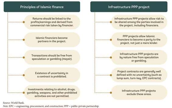 Why Islamic finance fits well in PPP projects