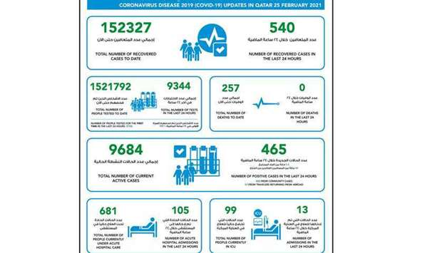 MoPH reports 465 new Covid-19 cases, 540 recoveries