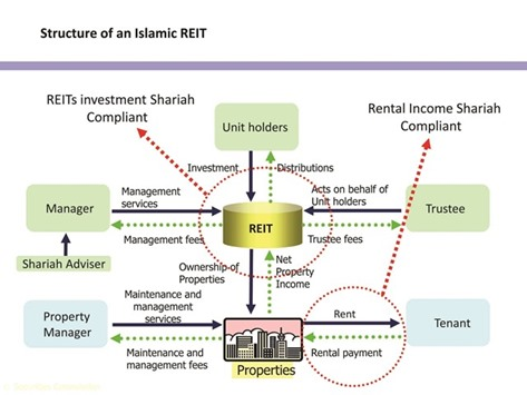 Continued rise of Islamic REITs as issuances surge