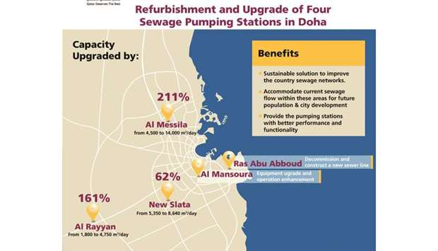 Ashghal renovates pumping stations to upgrade sewage treatment network
