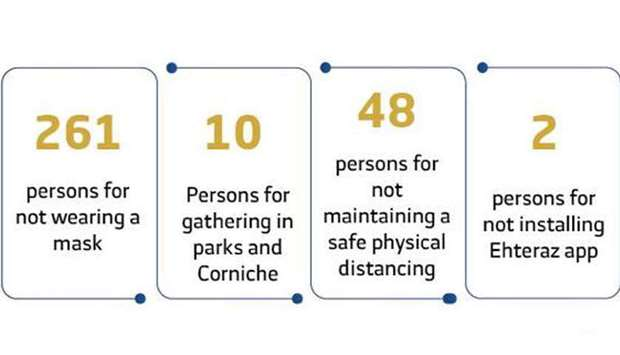 10 people face prosecution for gathering in parks and on Corniche