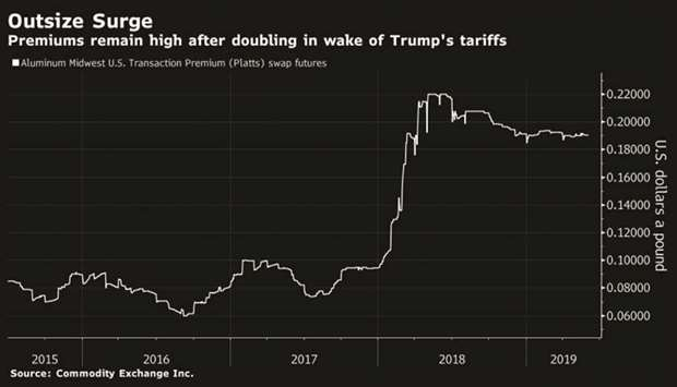 Aluminium's price premium has doubled and buyers want to know why