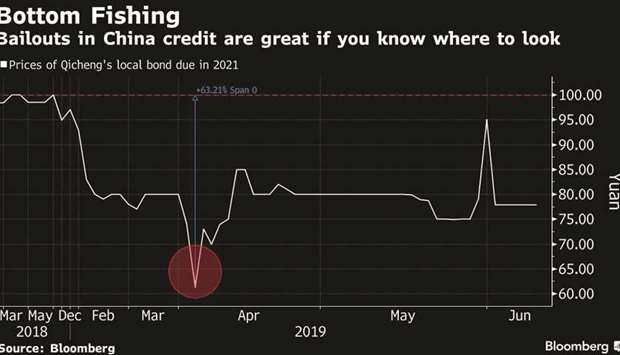 Picking China bond bailout winners can net 30% gain in weeks