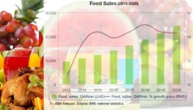Food and drinks sector chart