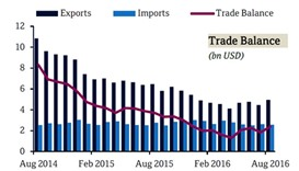 Qatar's trade surplus scales up to $2.4bn in August