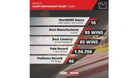 How have the WorldSBK manufacturers fared in Qatar?