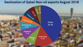 Qatar's non-oil exports up 26.1% in August