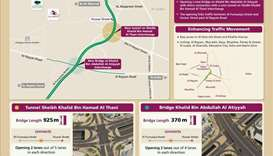 Several new roads to be built under Rayyan Road expansion