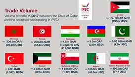 Qatar's trade volume with 11 countries that are participating in the International Products Exhibiti