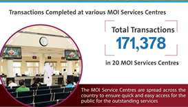 MoI services log 1.7mn transactions