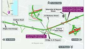 Temporary closure at Gharrafat Al Rayyan Interchange and Bani Hajer Interchange