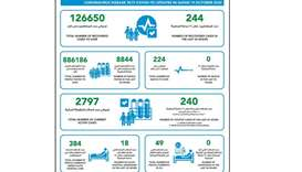 MOPH reports 240 new Covid-19 cases, 244 recoveries