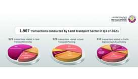 Land Transport Sector records 1,967 transactions during third quarter of 2021