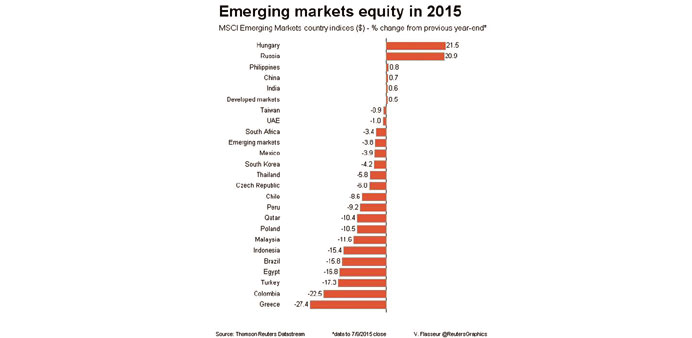 China recovery lifts EM equity index