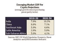 Asian EMs have 'most promising' long-term growth prospects: QNB
