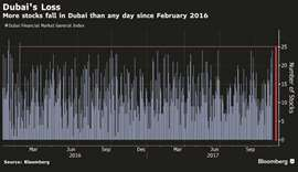 Dubai's stocks trade at steepest discount to EM peers in 22 months