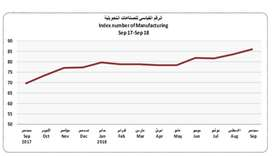 Qatar's manufacturing sector sees robust gains in September