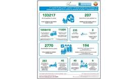 Qatar Tuesday reports 194 new Covid-19 cases, 207 recoveries