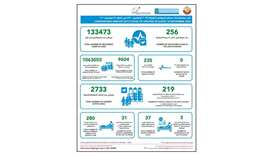 Qatar Wednesday reports 219 new Covid-19 cases, 266 recoveries