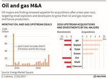 Big Oil back on acquisition trail as outlook brightens