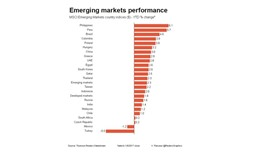Emerging equities rise on buoyant global sentiment
