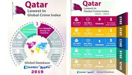 Numbeo report ranks Qatar first in safety and security