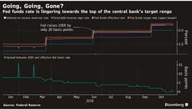 The Fed's fight for control of its key interest rate