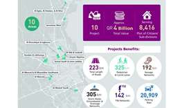 Development and infrastructure projects for 10 areas to start soon