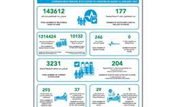 MoPH reports 204 new Covid-19 cases, 177 recoveries