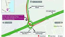 Closure of Gharrafat Al Rayyan Interchange tunnel
