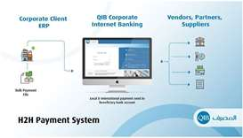 QIB's new H2H online payment system offers an extra layer of security as all processed data is fully