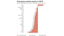 Emerging market currencies, and equities extend losses