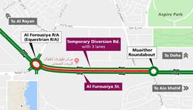 Ashghal announces traffic diversion on Al Furousiya Street