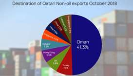 Qatar's non-oil exports up 16.2% in October 2018