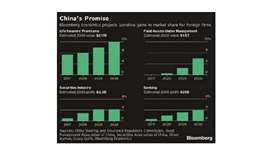 How China's opening of the financial sector is going