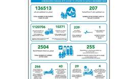 255 new confirmed cases of Covid-19, 207 recoveries