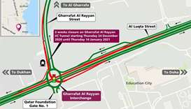 Closure on Gharrafat Al Rayyan Interchange tunnel