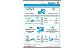 MoPH reports 129 new Covid-19 cases, 138 recoveries