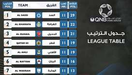 QNB Stars League: Al Sadd continue to top table with 29 points