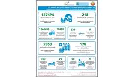 MoPH reports 178 new Covid-19 cases, 137,494 total recoveries