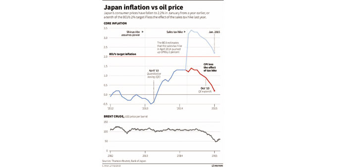 Japan inflation lowest since war on falling prices began