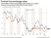 Turkey rate setters running out of options as lira stands exposed