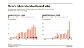 Inbound China M&A takes flight on consumer promise