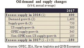 Oil after Opec expected to remain in $55-$60 range: QNB