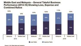 Retakaful sector remains embattled playground for Islamic finance