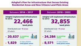 Ashghal's citizen projects offer boost for development