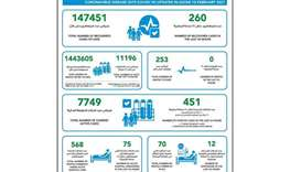 451 new Covid-19 cases and 260 recoveries Wednesday in Qatar