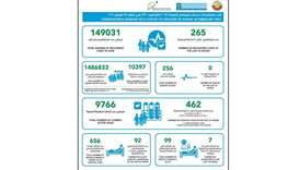 Qatar Thursday records 462 new Covid-19 cases, 265 recoveries
