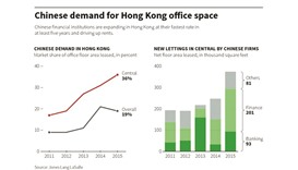 China financial players drive up HK office rent